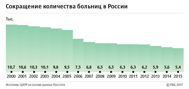 Количество больниц в России динамика