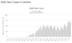 Коронавирус новый этап эпидемии Украина