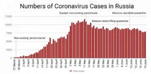 коронавирус новый этап эпидемии в России смазан