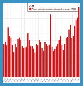 Вторая волна эпидемии коронавируса в России и мире - начало и связь со смягчением ограничений