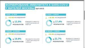 Коронавирус в Москве - считаем больных, популяционный иммунитет как выгодно, население дезориентировано