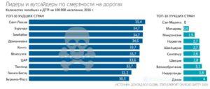 Смертность в ДТП по странам - лидеры и аутсайдеры