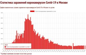 Вторая волна коронавируса - статистика в Москве