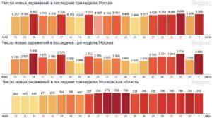 Коронавирус лето 2021 года - статистика заболеваемости