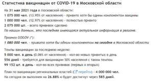 Коронавирус - статистика вакцинации московской области