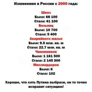 Больницы в России в 2000-2018 году на фоне 1913 года