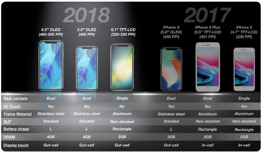 У новых iPhone размер экрана около 6 дюймов и больше